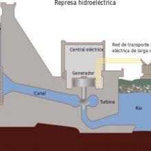 Cómo funciona la energía hidráulica