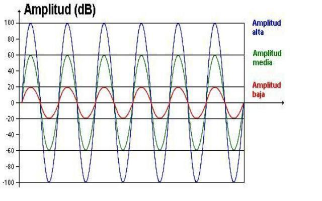 Las propiedades del sonido