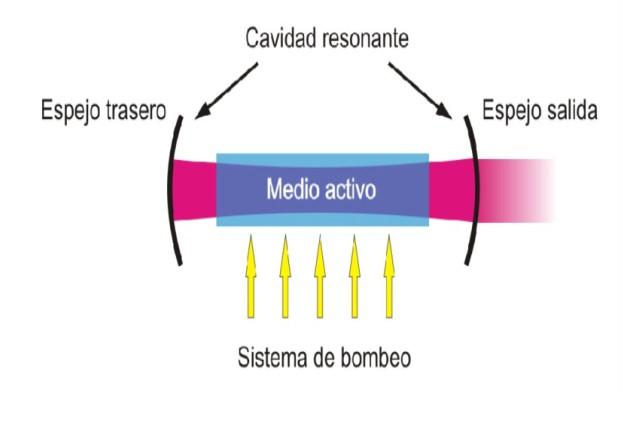 cómo funciona un láser