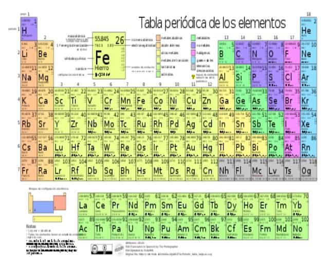 Las versiones de la tabla periódica