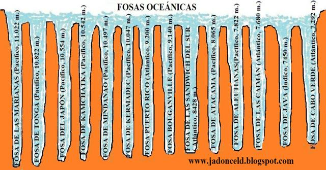Las fosas oceánicas más profundas