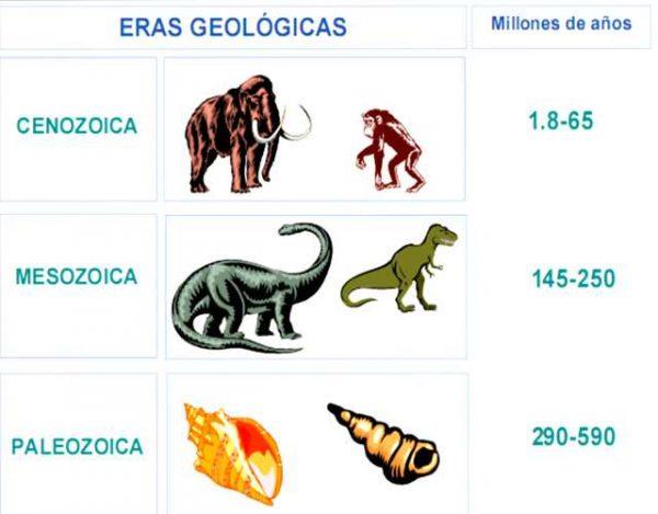 Las eras geológicas de la Tierra