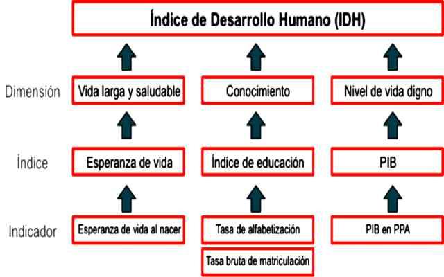 Que es el índice de desarrollo humano