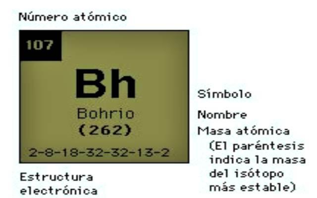 Características del Bohrio