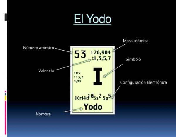 Características del Iodo