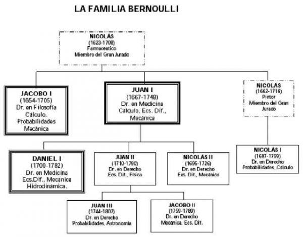 La familia Bernoulli está llena de genios