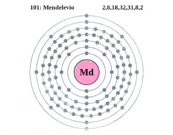Mendelevio