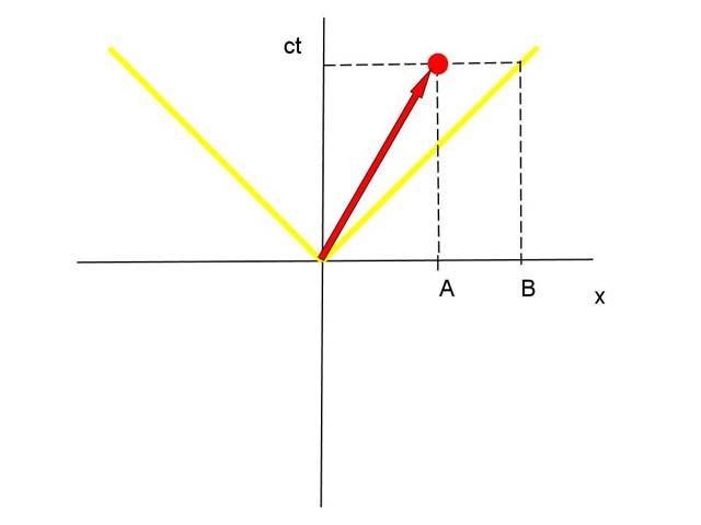 qué es un cono de luz