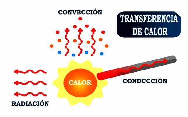 transmisión de calor por conducción