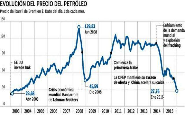 Como se forma el precio del petróleo