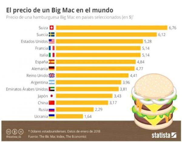 El índice big Mac Qué es y cómo se calcula