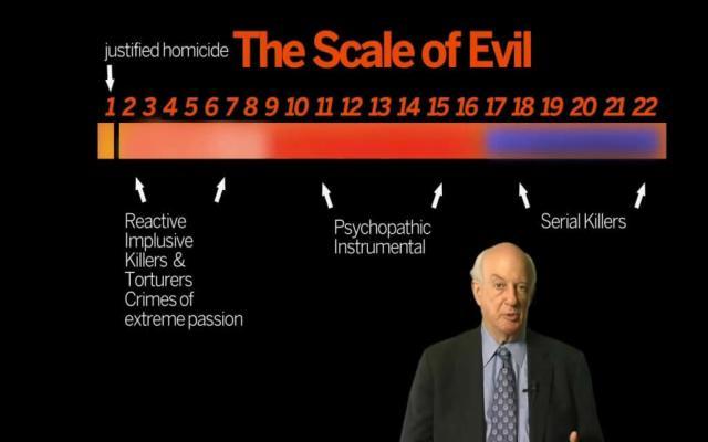 Qué es el índice de maldad