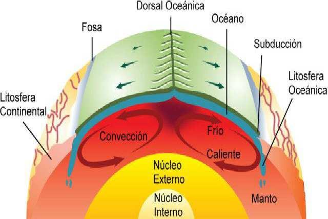 Corrientes de convección y experimento