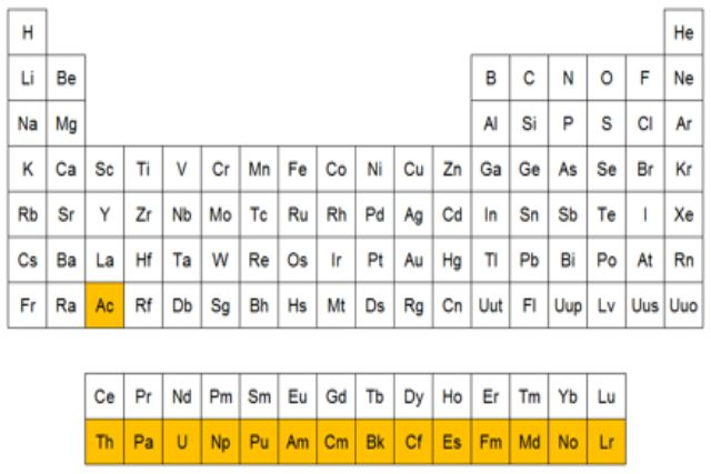 Actínidos en la tabla periódica