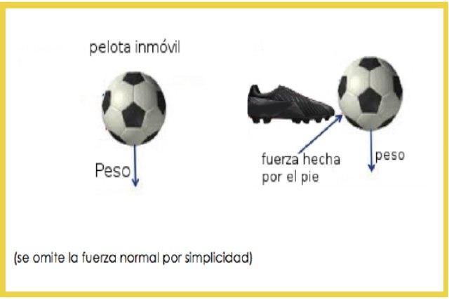 principio de acción y reacción en el fútbol