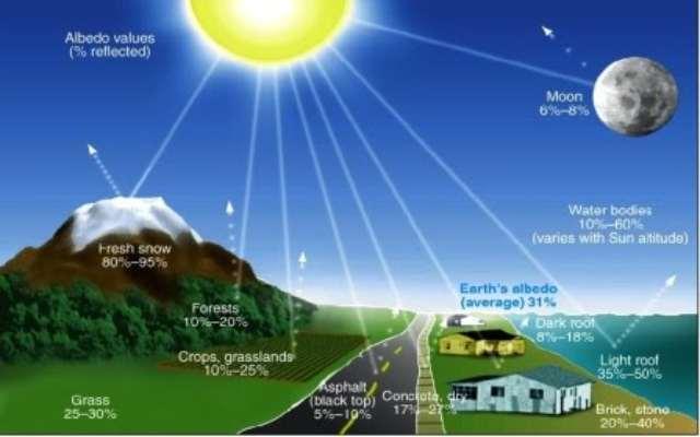 Qué es la hipótesis de Gaia