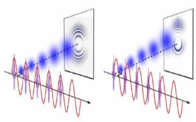 Qué es la dualidad onda partícula de la luz
