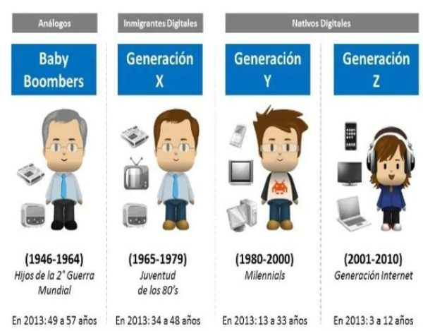 Cómo son la generación Z
