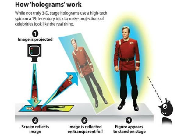Cómo funcionan los hologramas